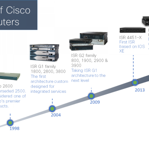Cisco ISR - Integrated Series Routers