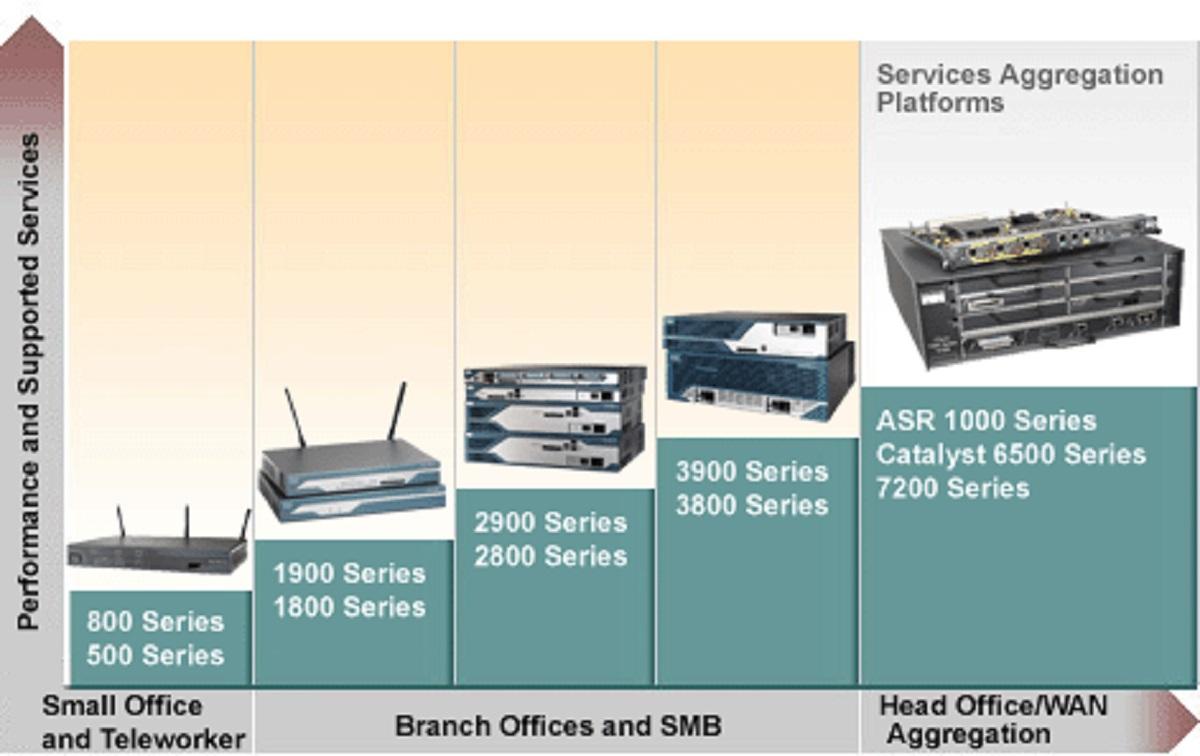 Cisco Routers Price